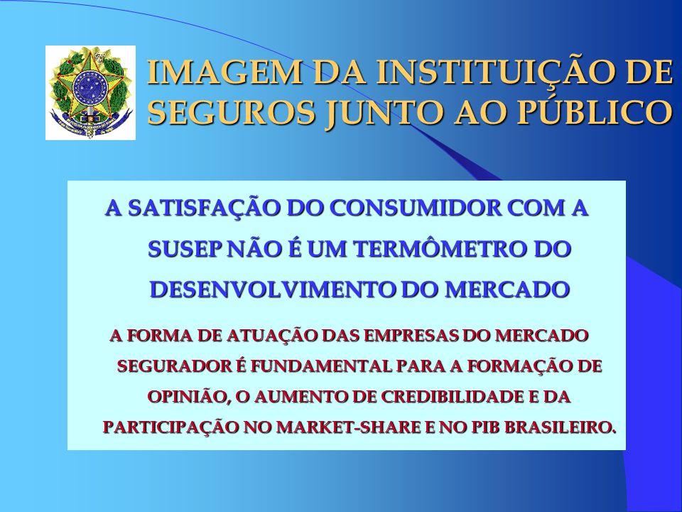 IMAGEM DA INSTITUIÇÃO DE SEGUROS JUNTO AO PÚBLICO