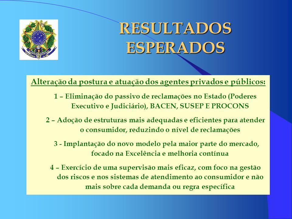 Alteração da postura e atuação dos agentes privados e públicos: