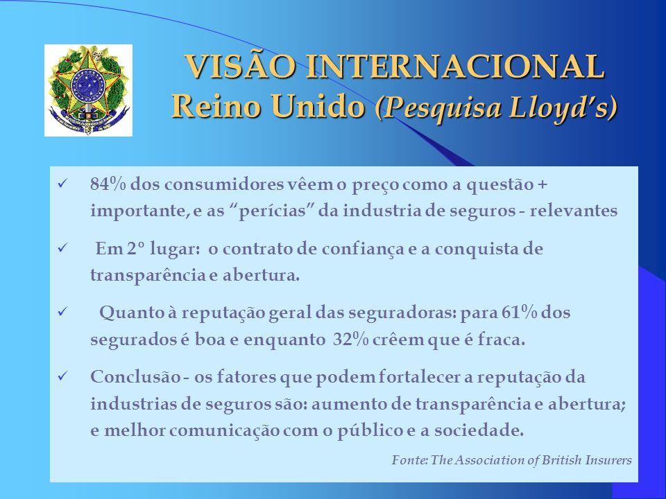 VISÃO INTERNACIONAL Reino Unido (Pesquisa Lloyd's)