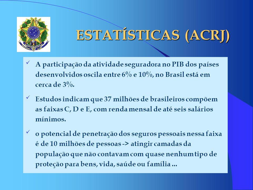 ESTATÍSTICAS (ACRJ) A participação da atividade seguradora no PIB dos países desenvolvidos oscila entre 6% e 10%, no Brasil está em cerca de 3%.