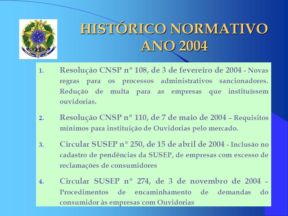 HISTÓRICO NORMATIVO ANO 2004