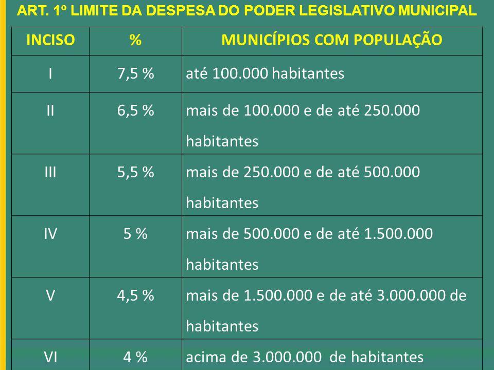 INCISO % MUNICÍPIOS COM POPULAÇÃO