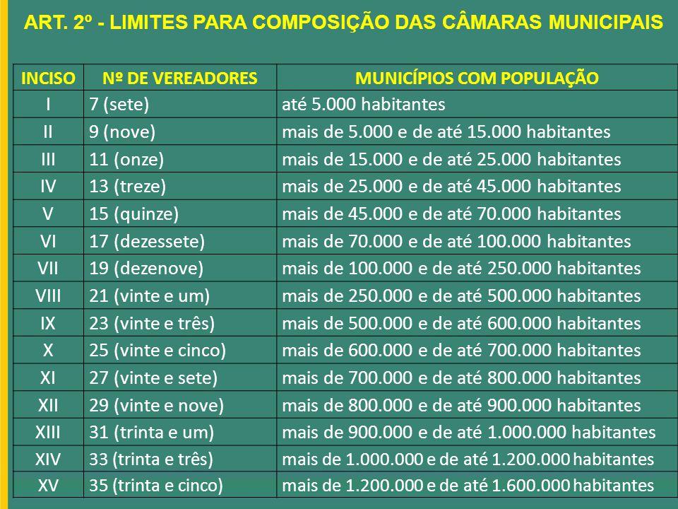 ART. 2º - LIMITES PARA COMPOSIÇÃO DAS CÂMARAS MUNICIPAIS