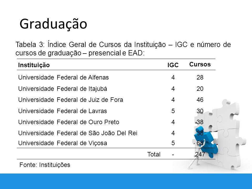 Graduação Tabela 3: Índice Geral de Cursos da Instituição – IGC e número de cursos de graduação – presencial e EAD: