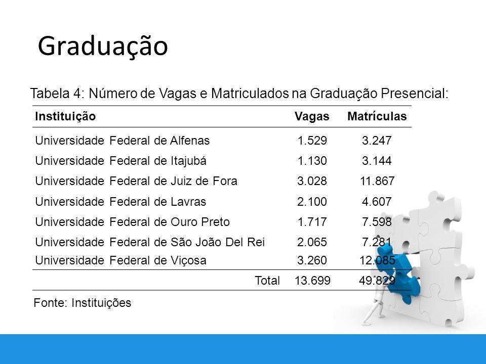 Graduação Tabela 4: Número de Vagas e Matriculados na Graduação Presencial: Instituição. Vagas. Matrículas.