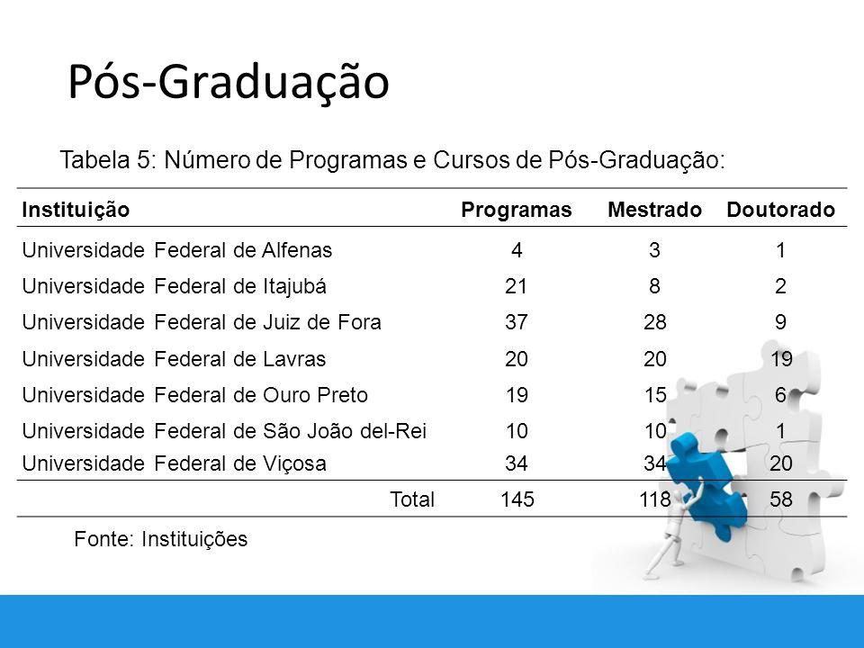 Pós-Graduação Tabela 5: Número de Programas e Cursos de Pós-Graduação:
