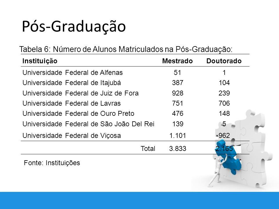 Pós-Graduação Tabela 6: Número de Alunos Matriculados na Pós-Graduação: Instituição. Mestrado. Doutorado.