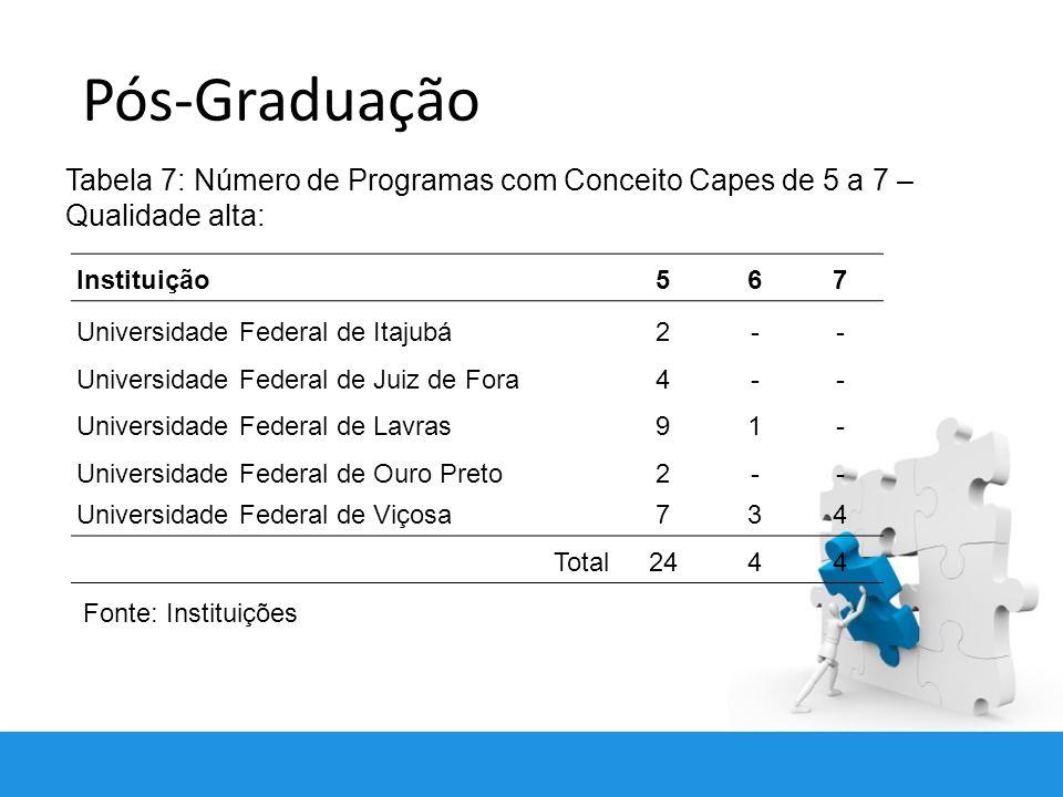 Pós-Graduação Tabela 7: Número de Programas com Conceito Capes de 5 a 7 – Qualidade alta: Instituição.