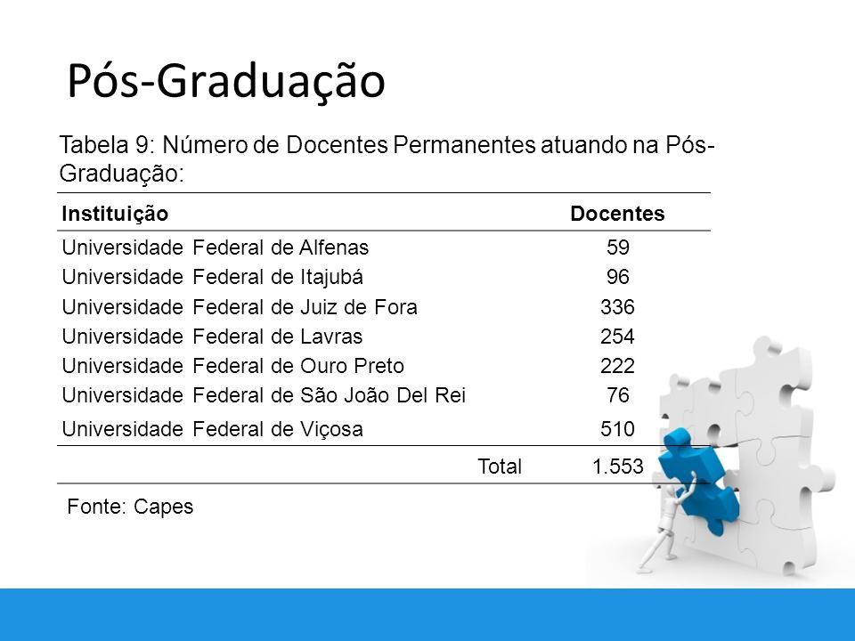 Pós-Graduação Tabela 9: Número de Docentes Permanentes atuando na Pós-Graduação: Instituição. Docentes.