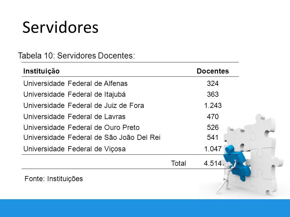 Servidores Tabela 10: Servidores Docentes: Instituição Docentes