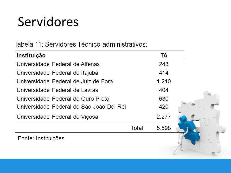 Servidores Tabela 11: Servidores Técnico-administrativos: Instituição