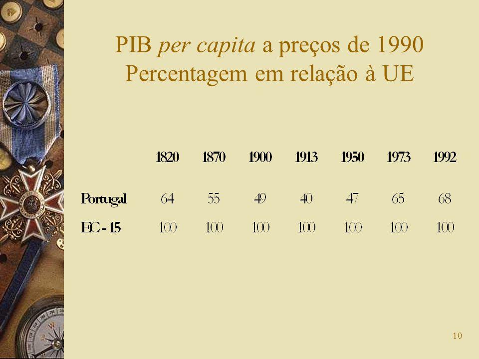 PIB per capita a preços de 1990 Percentagem em relação à UE
