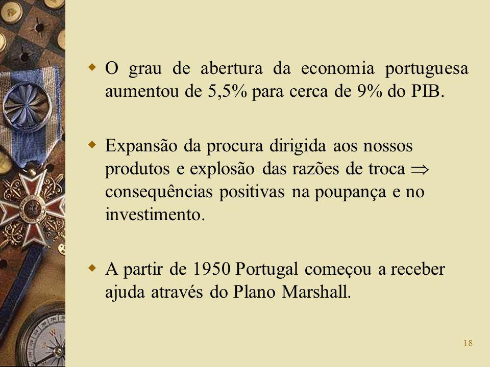 O grau de abertura da economia portuguesa aumentou de 5,5% para cerca de 9% do PIB.