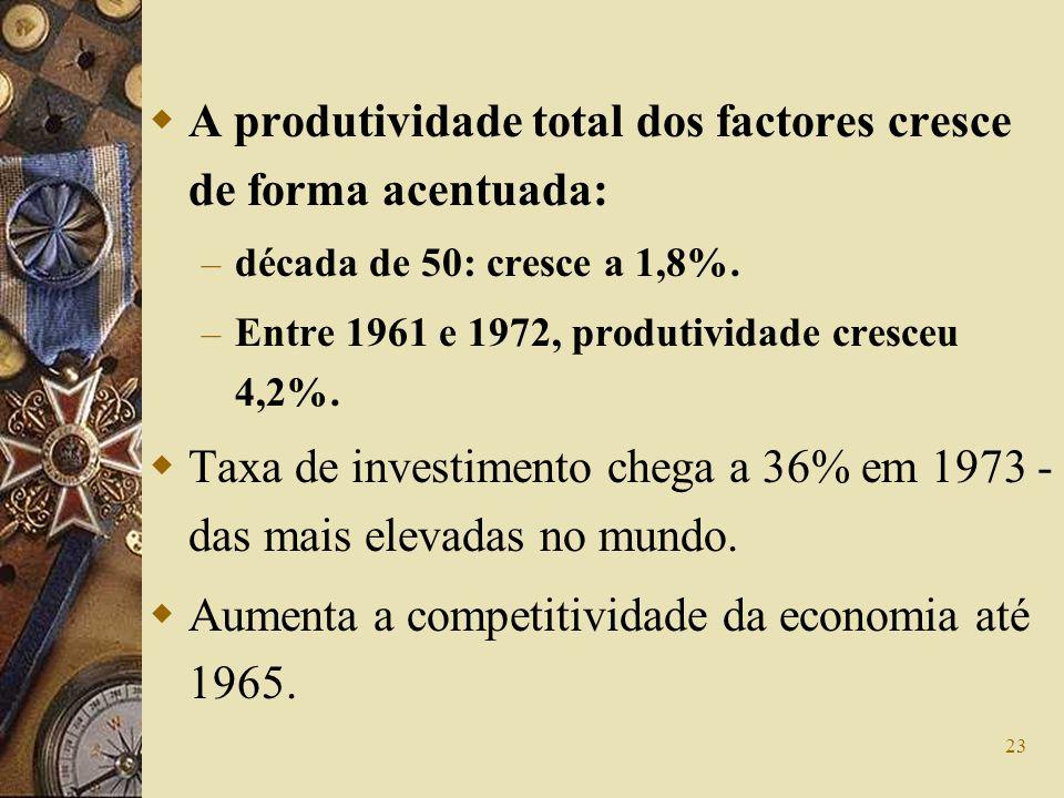 A produtividade total dos factores cresce de forma acentuada:
