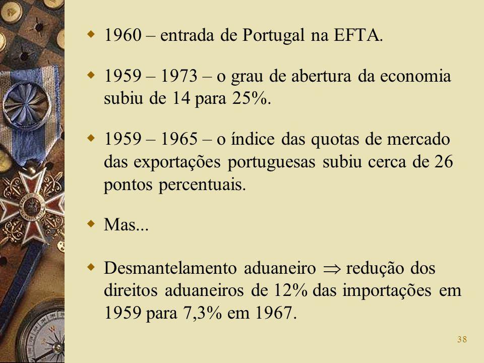 1960 – entrada de Portugal na EFTA.