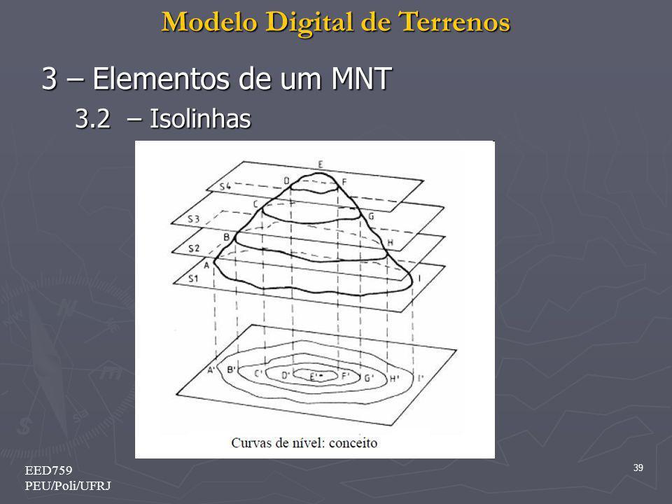 3 – Elementos de um MNT 3.2 – Isolinhas EED759 PEU/Poli/UFRJ