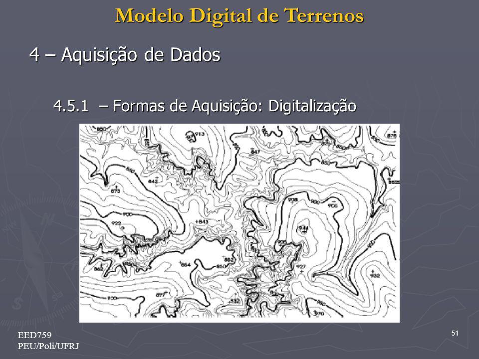 4 – Aquisição de Dados 4.5.1 – Formas de Aquisição: Digitalização