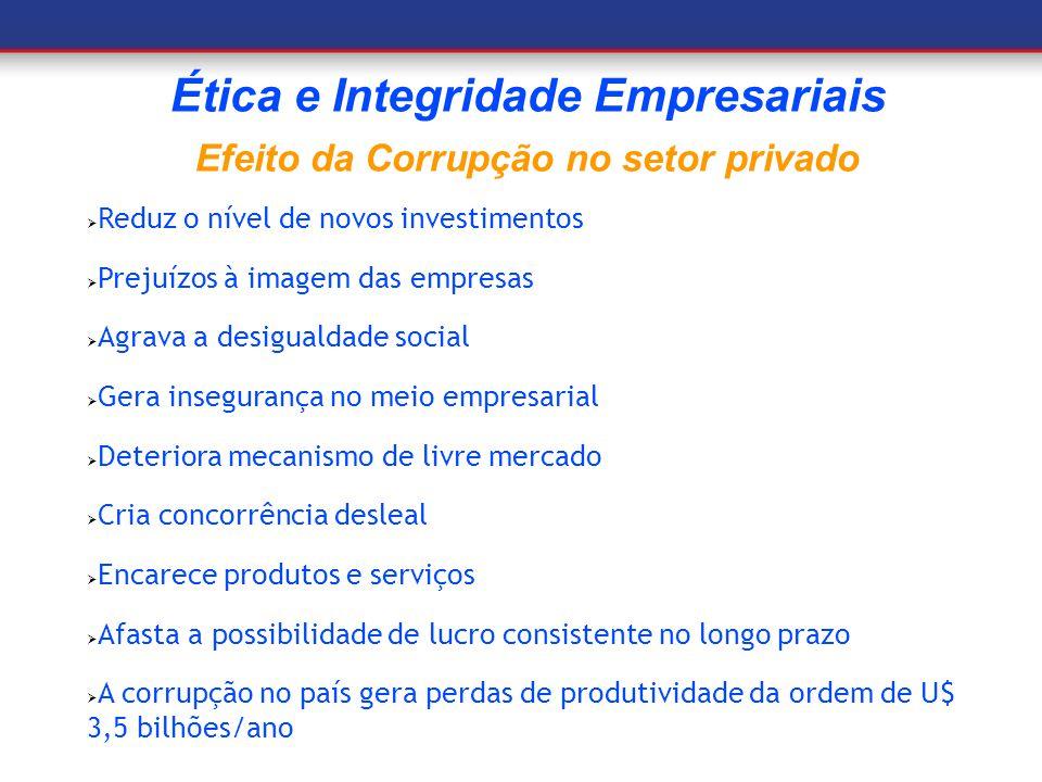 Ética e Integridade Empresariais Efeito da Corrupção no setor privado