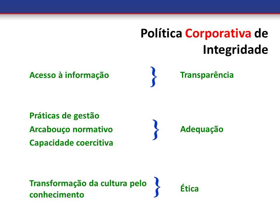 } } } Política Corporativa de Integridade Acesso à informação