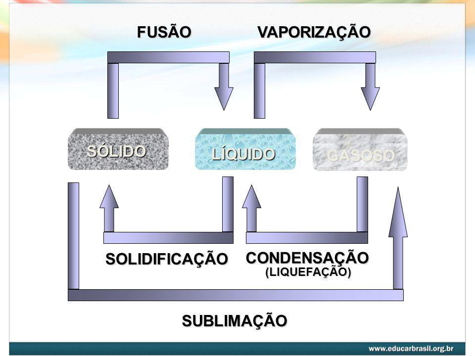 FUSÃO VAPORIZAÇÃO SÓLIDO LÍQUIDO GASOSO SOLIDIFICAÇÃO CONDENSAÇÃO