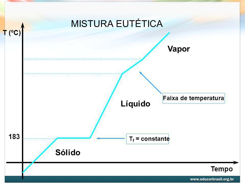 MISTURA EUTÉTICA Vapor Líquido Sólido T (ºC) 183 Tempo