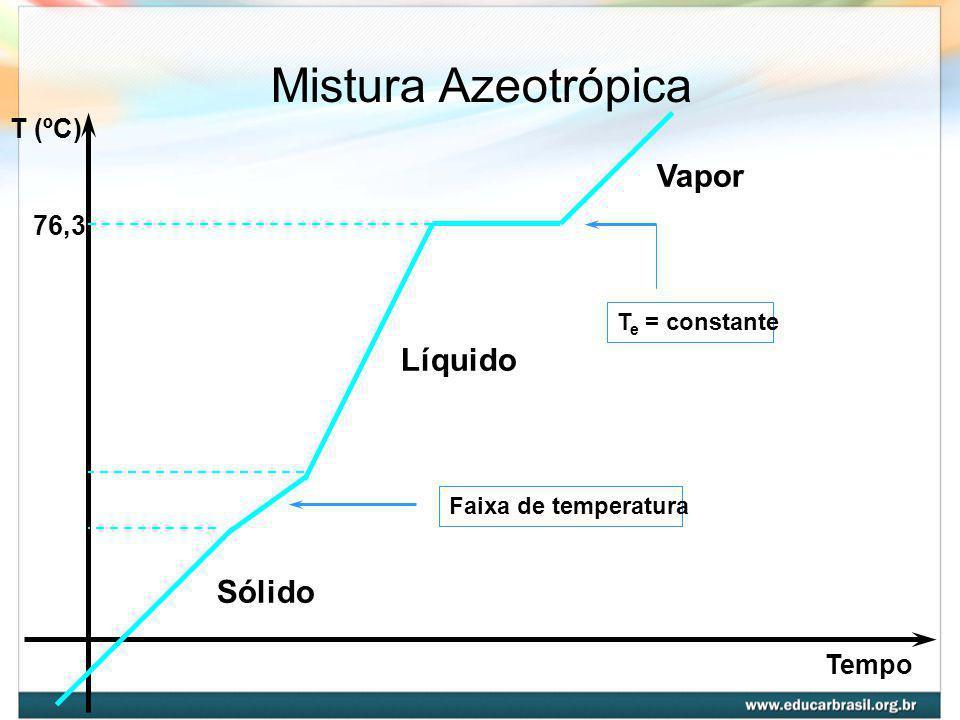 Mistura Azeotrópica Vapor Líquido Sólido T (ºC) 76,3 Tempo