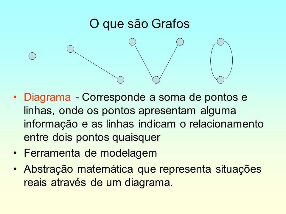 O que são Grafos