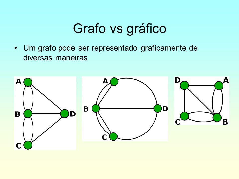 Grafo vs gráfico Um grafo pode ser representado graficamente de diversas maneiras 5