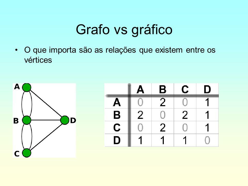 Grafo vs gráfico O que importa são as relações que existem entre os vértices 5