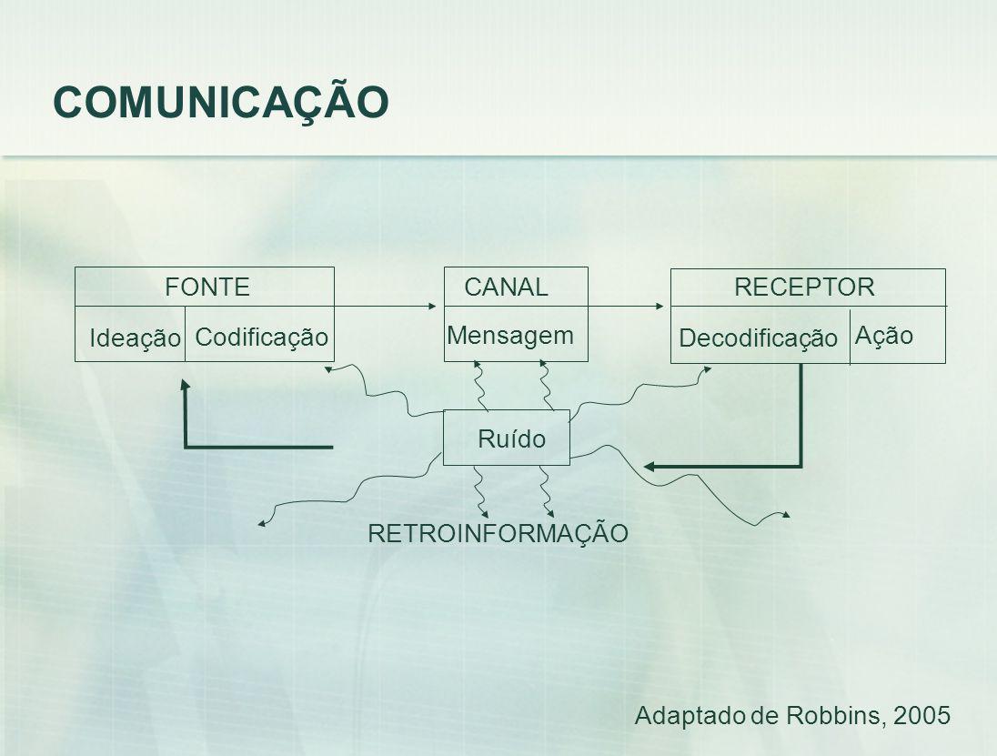 COMUNICAÇÃO FONTE CANAL RECEPTOR Ideação Codificação Mensagem