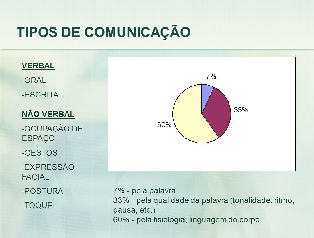 TIPOS DE COMUNICAÇÃO VERBAL ORAL ESCRITA NÃO VERBAL OCUPAÇÃO DE ESPAÇO