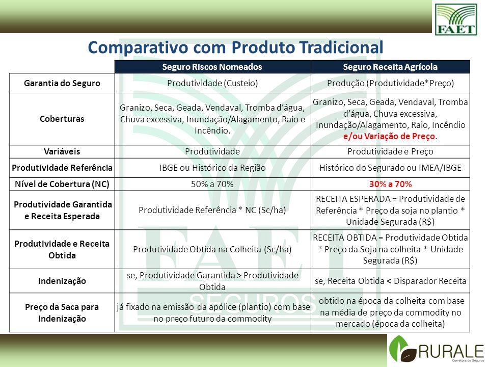 Comparativo com Produto Tradicional