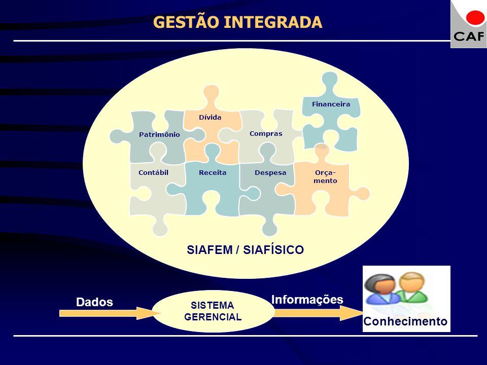 GESTÃO INTEGRADA SIAFEM / SIAFÍSICO Informações Dados Conhecimento