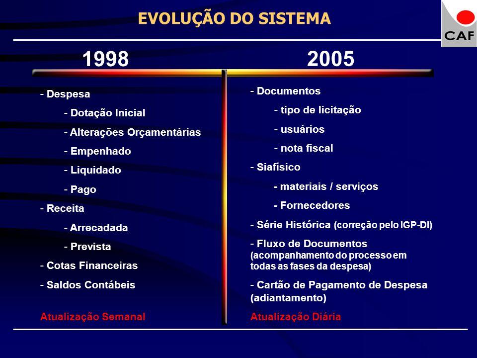 1998 2005 EVOLUÇÃO DO SISTEMA Documentos Despesa tipo de licitação