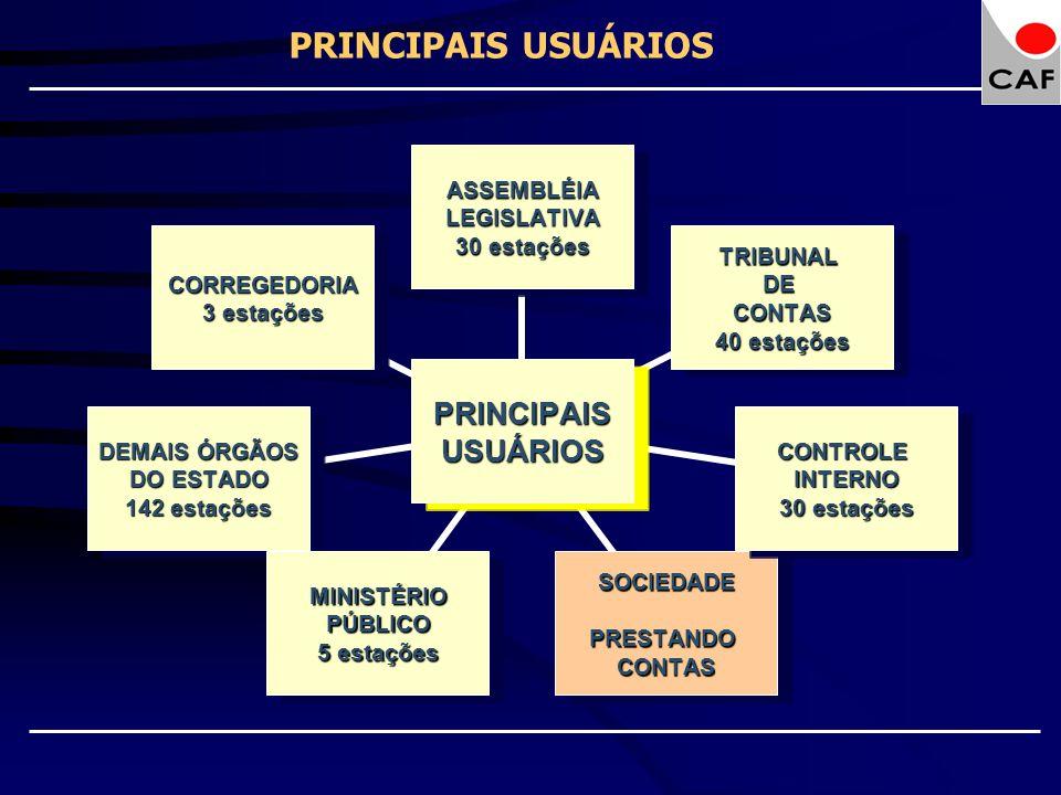 PRINCIPAIS USUÁRIOS