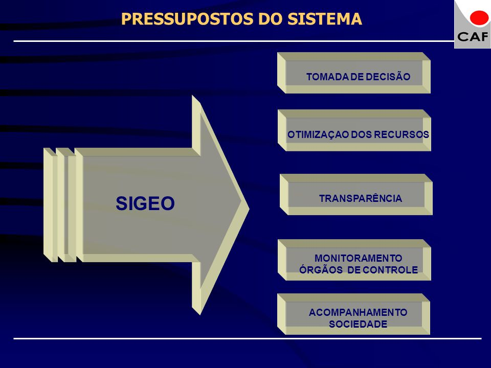 PRESSUPOSTOS DO SISTEMA