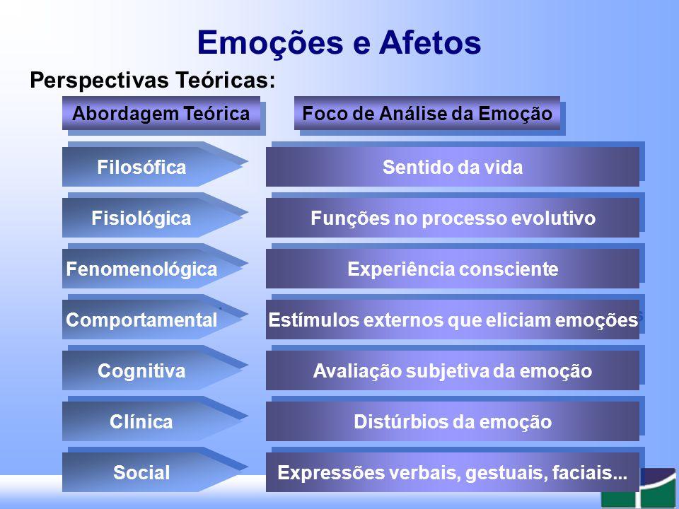 Emoções e Afetos Perspectivas Teóricas: Abordagem Teórica