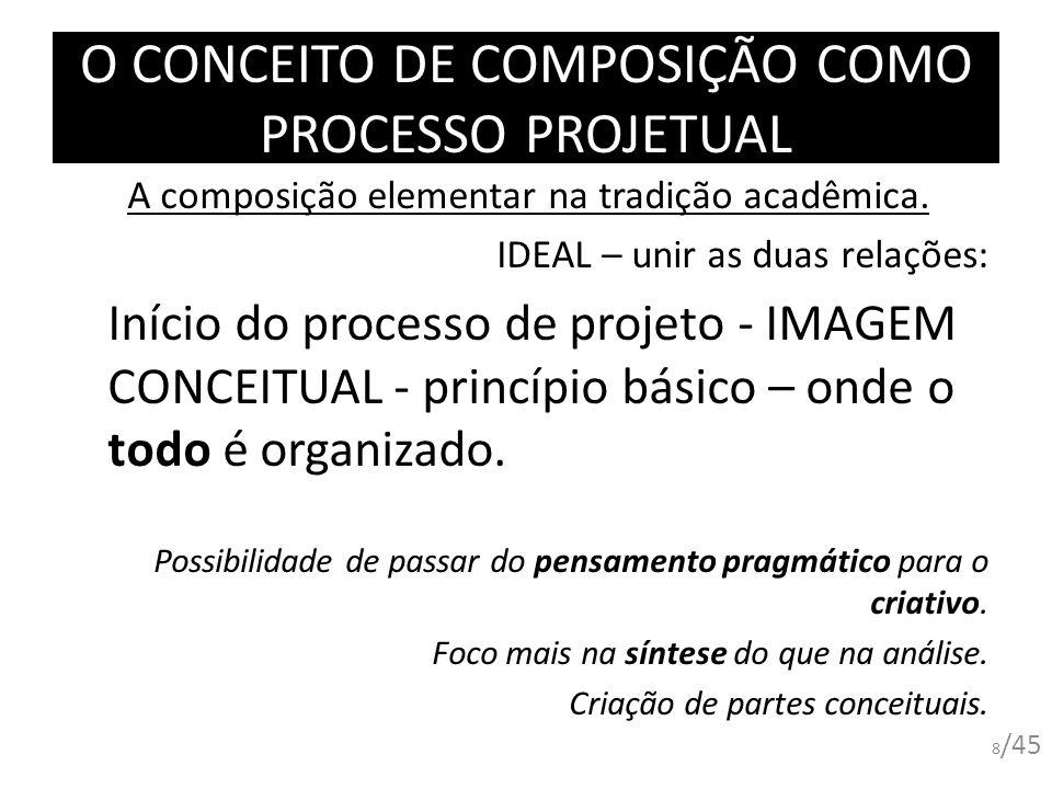 O CONCEITO DE COMPOSIÇÃO COMO PROCESSO PROJETUAL