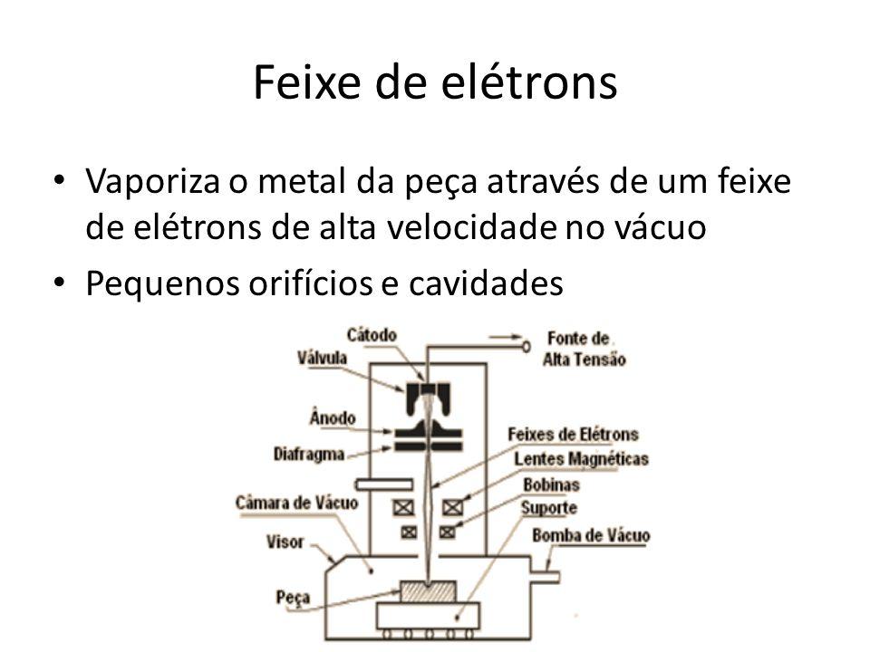 Feixe de elétrons Vaporiza o metal da peça através de um feixe de elétrons de alta velocidade no vácuo.
