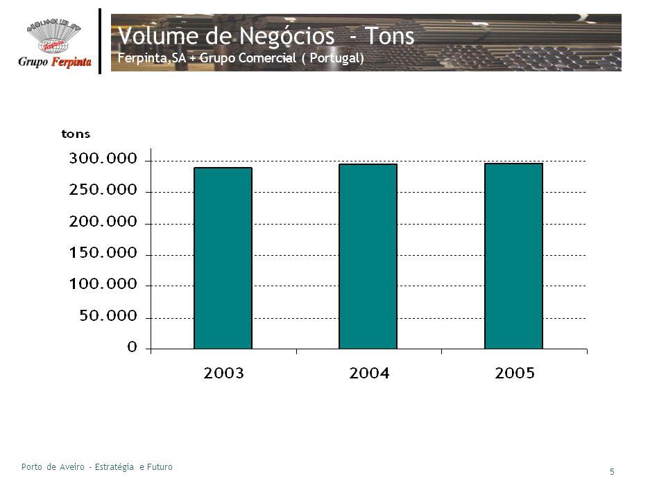 Volume de Negócios - Tons Ferpinta,SA + Grupo Comercial ( Portugal)