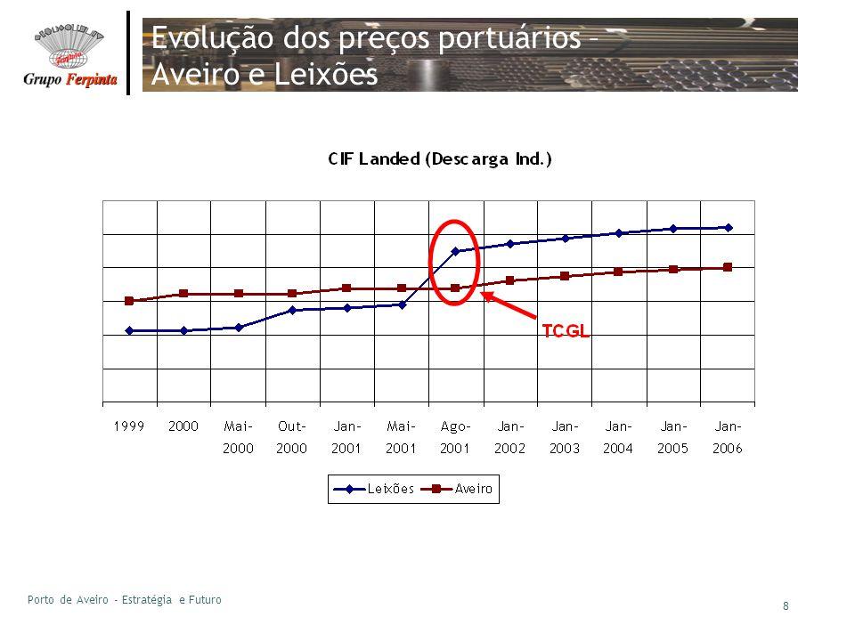 Evolução dos preços portuários – Aveiro e Leixões