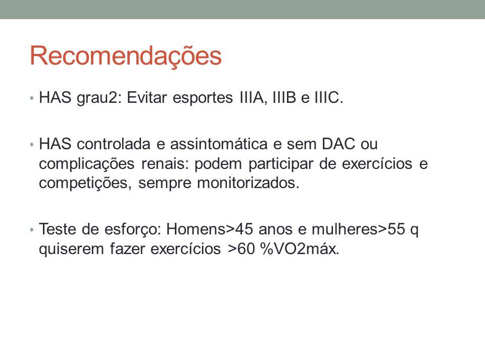 Recomendações HAS grau2: Evitar esportes IIIA, IIIB e IIIC.