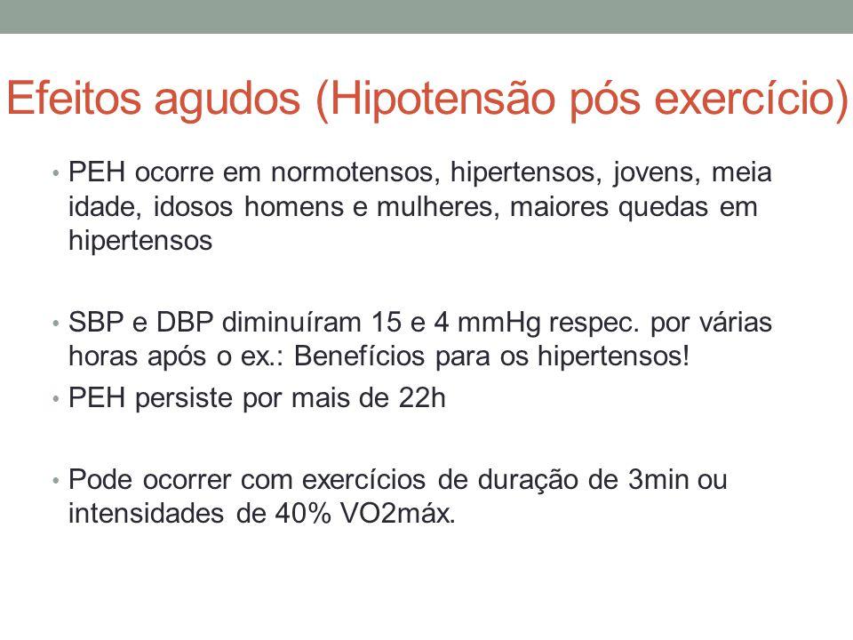 Efeitos agudos (Hipotensão pós exercício)
