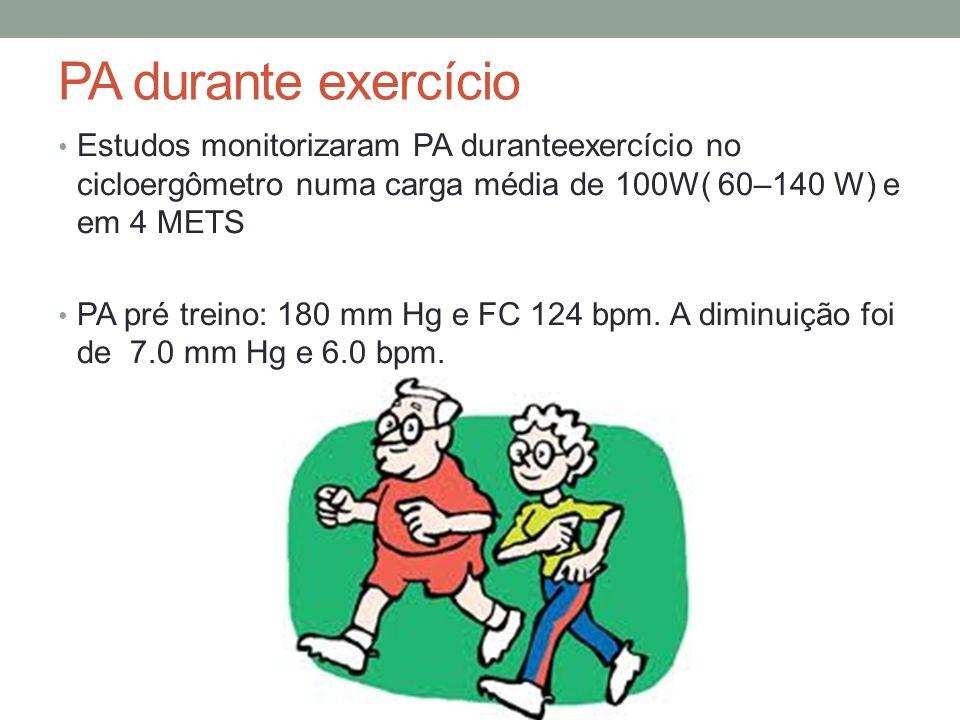 PA durante exercício Estudos monitorizaram PA duranteexercício no cicloergômetro numa carga média de 100W( 60–140 W) e em 4 METS.