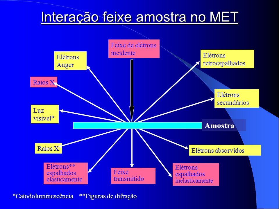 Interação feixe amostra no MET