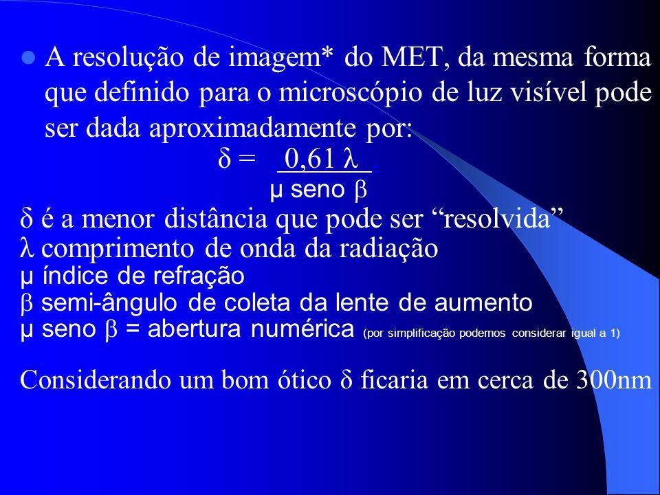δ é a menor distância que pode ser resolvida