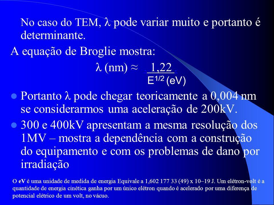 A equação de Broglie mostra: λ (nm) ≈ . 1,22 . E1/2 (eV)