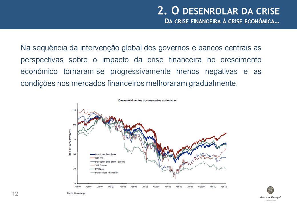 2. O desenrolar da crise Da crise financeira à crise económica…