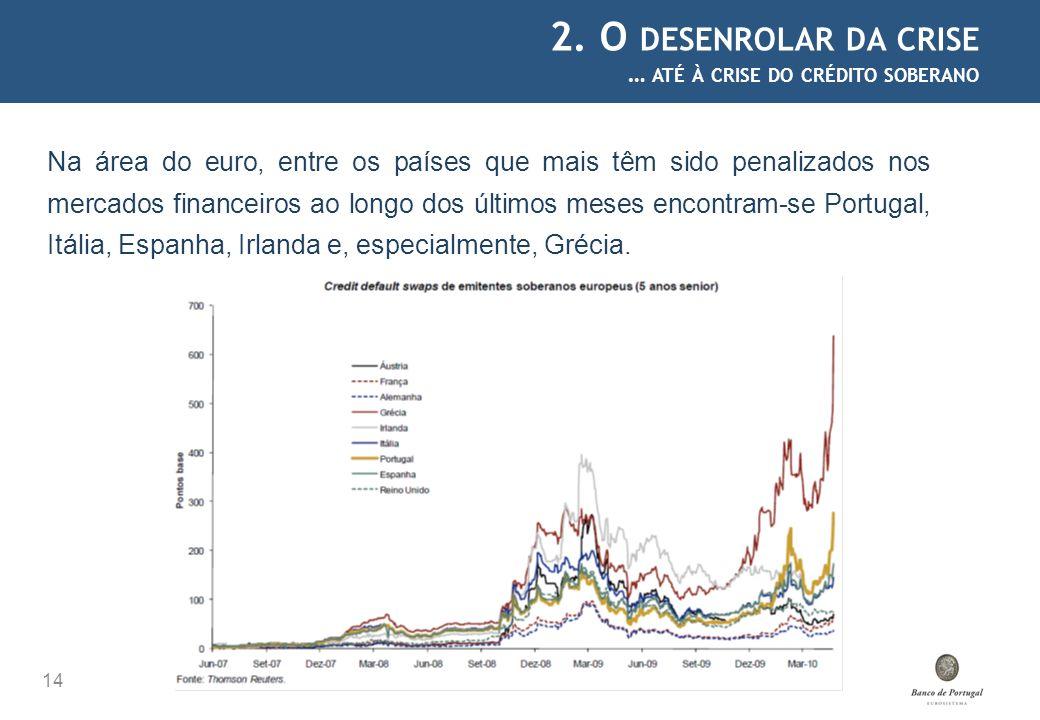 2. O desenrolar da crise … até à crise do crédito soberano.