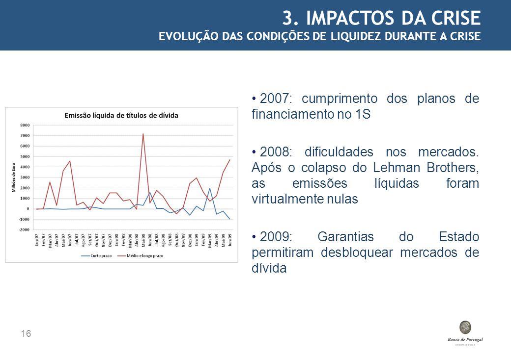 3. IMPACTOS DA CRISE EVOLUÇÃO DAS CONDIÇÕES DE LIQUIDEZ DURANTE A CRISE. 2007: cumprimento dos planos de financiamento no 1S.